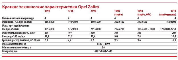 Технические характеристики opel zafira таблица