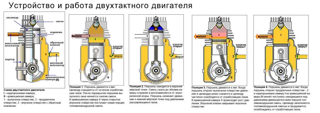 Отто, Аткинсон и Миллер. Циклы работы бензиновых ДВС